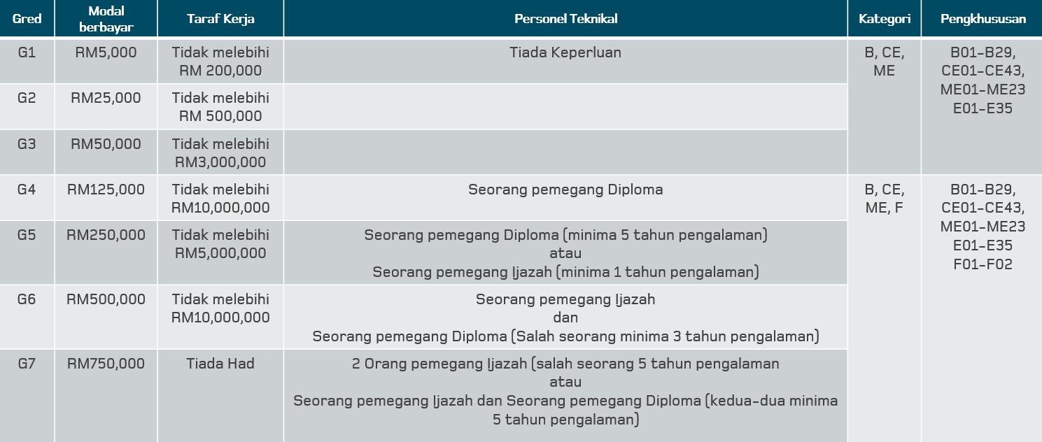 daftar cidb